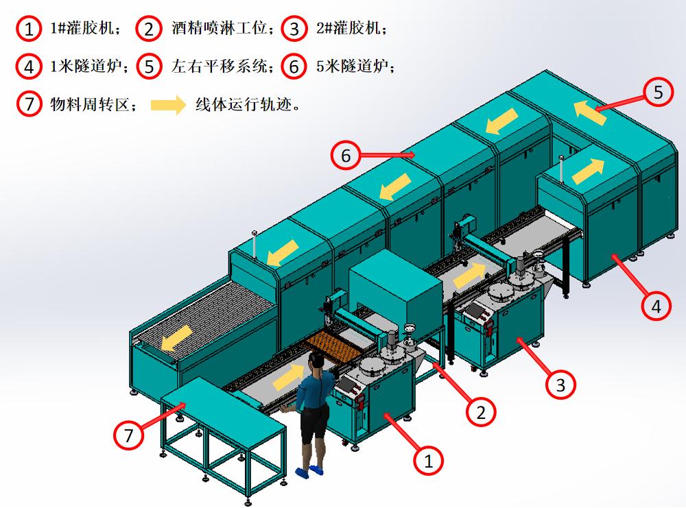 全自动温度传感器灌胶生产线效果图